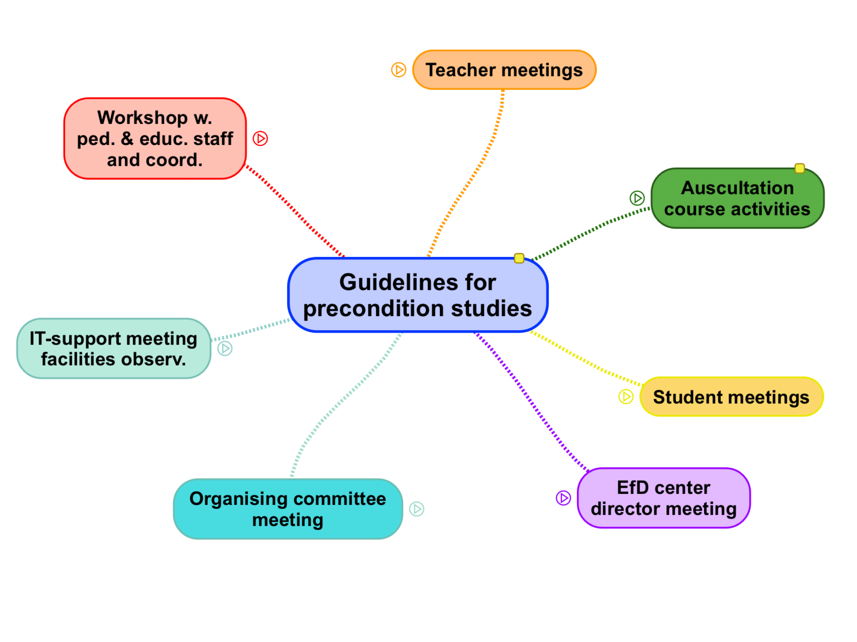 Guidlines for preconditions studies