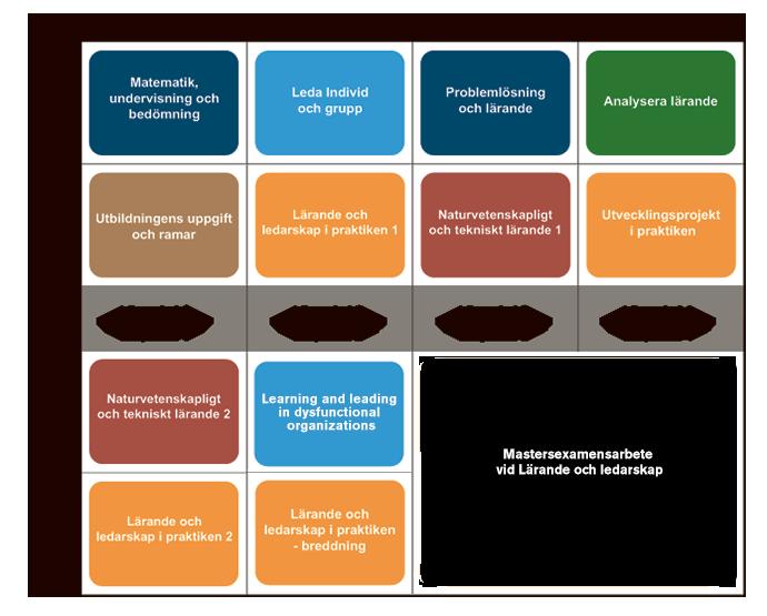 Ledande-och-lärande-grafik2014